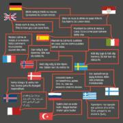 Corona Empfehlung - verschiedene Sprachen